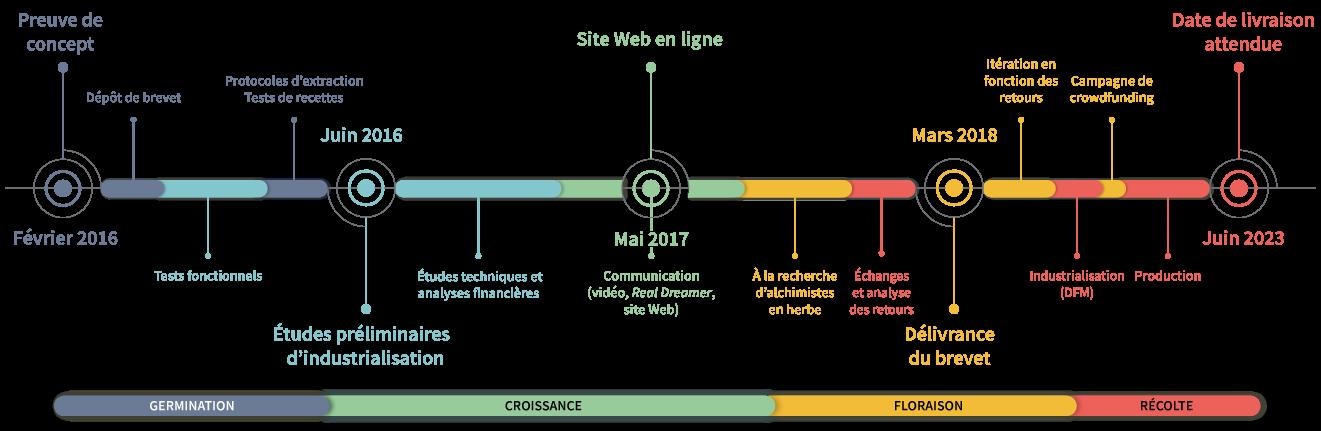 Chronologie du projet MSE